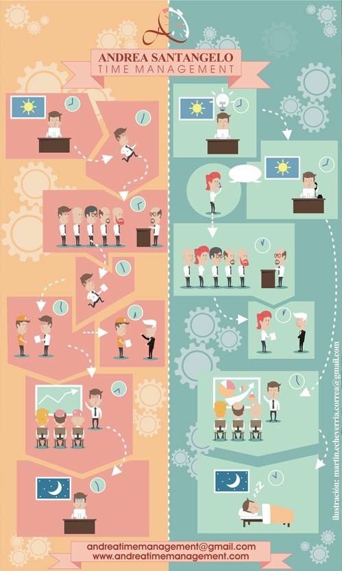 Diseño e ilustración de la infografía. Andrea Santangelo Time Management nos pidió una imagen que mostrara una gestión del tiempo eficiente comparada con una gestión incorrecta, en la reunión con el cliente coincidimos que la mejor imagen es una infografía.
